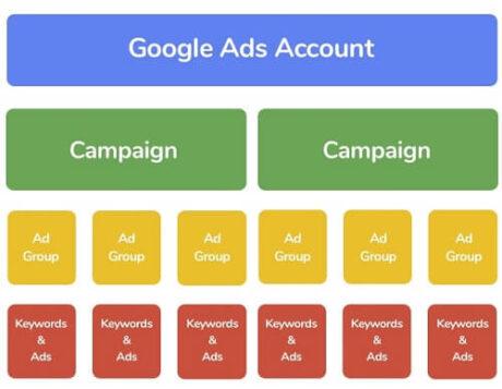 سازمان دهی کمپینهای گوگل ادز