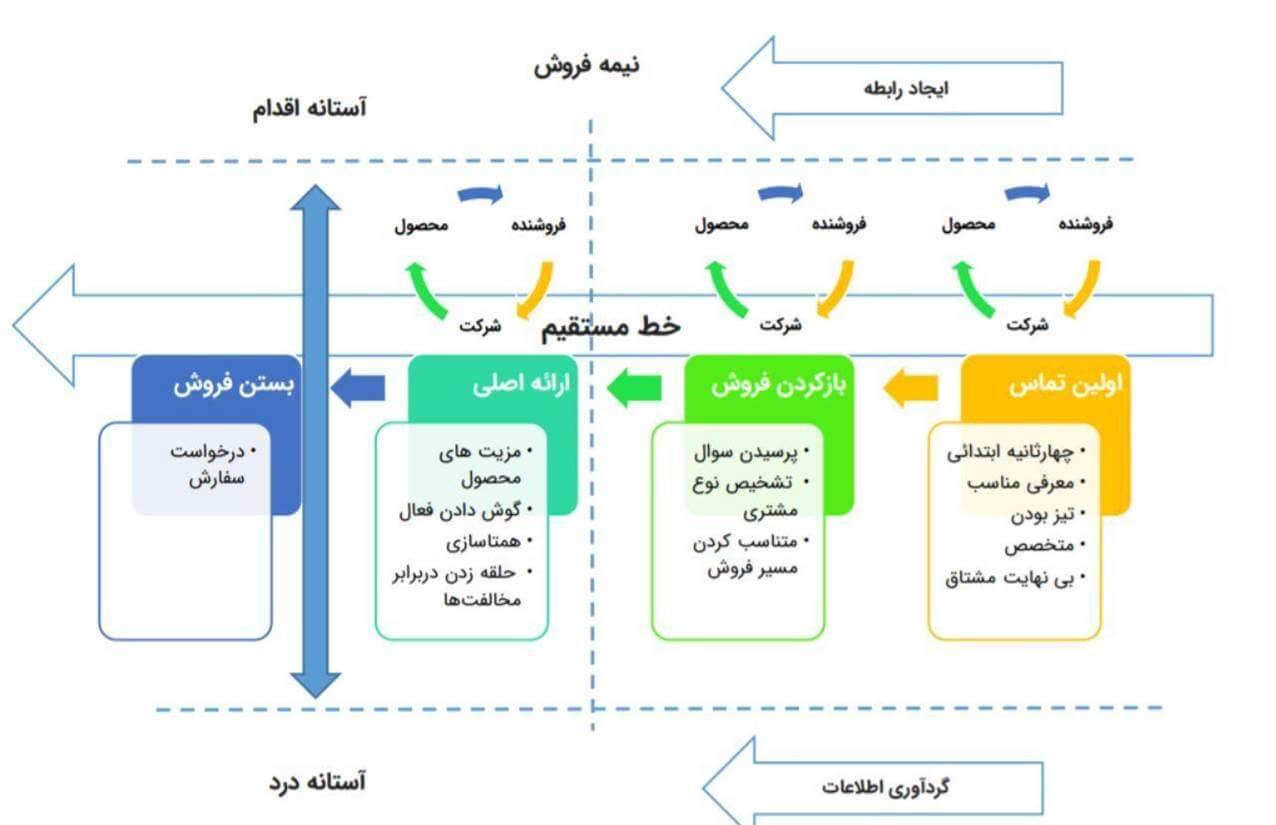 نقشه کلی فروش خط مستقیم