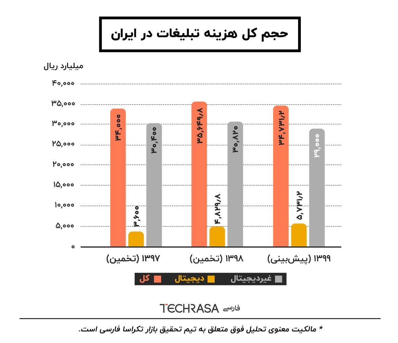 هزینه تبلیغات در ایران