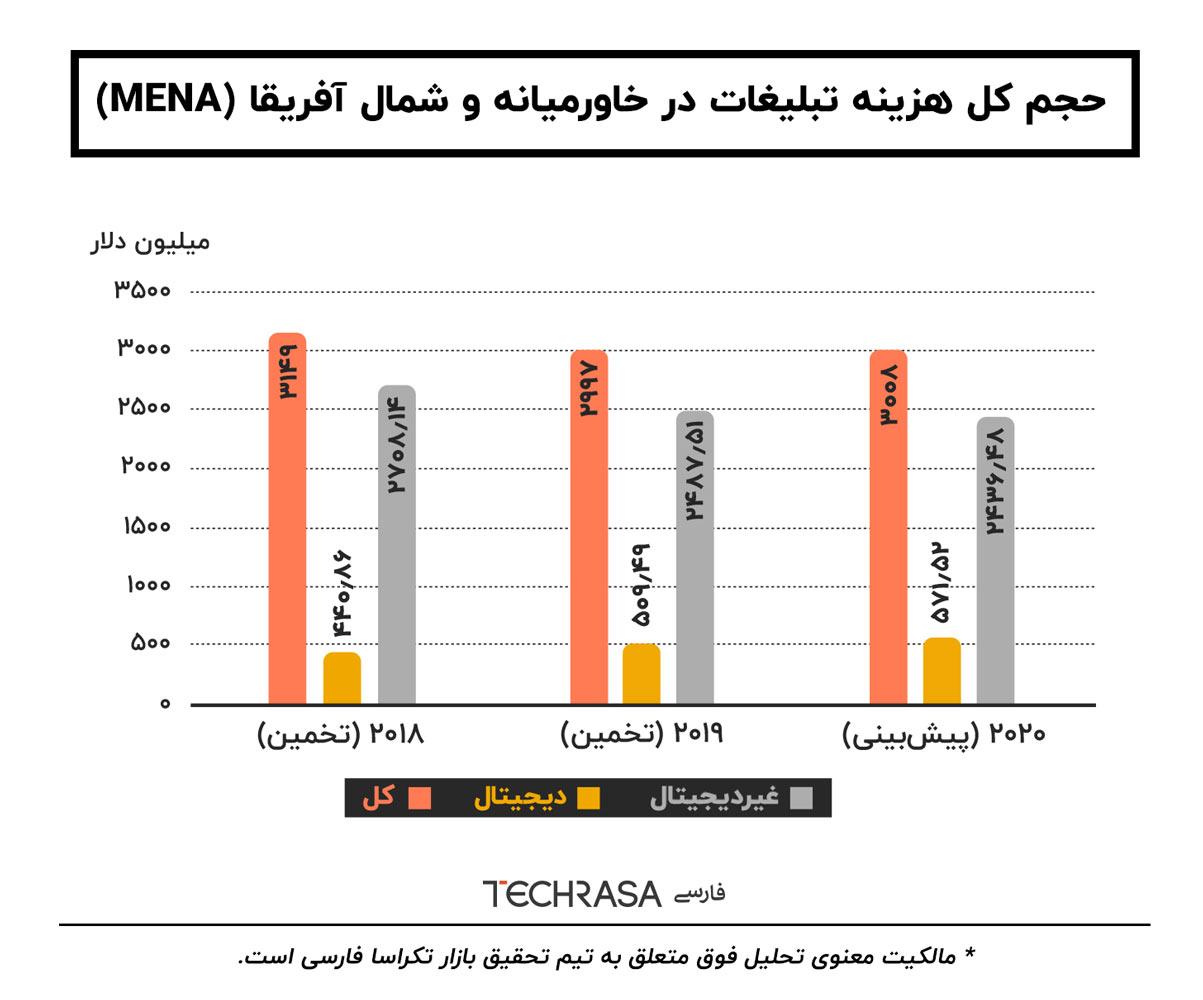 هزینه تبلیغات در خاورمیانه