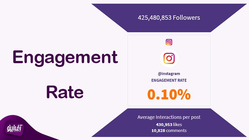 نرخ تعامل پیج اینستاگرام چیست؟